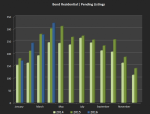 Pending sales headed into May indicate another busy month of home sales in the Bend area.