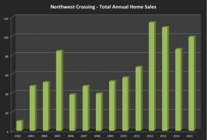 Total Annual Home Sales