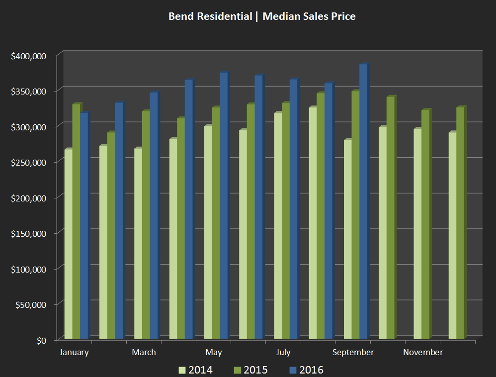 median-sales-price-chart